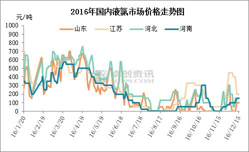 液氯:供需形势恶化 2016年倒贴运费刷新纪录